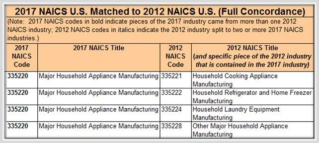 NAICS FAQ | SIC FAQ | Company Lookup FAQ | NAICS Association