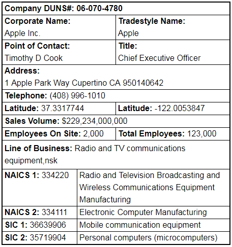 Lookup A Number >> Us Business Directory Naics Company Lookup Tool